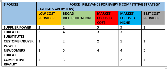 5 forces relevance