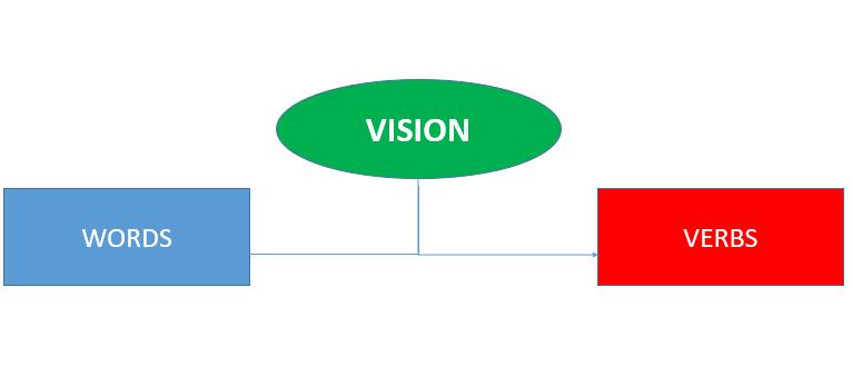 vision words verbs